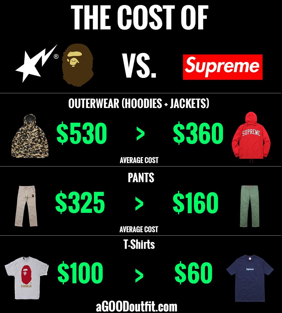 Bape Prices Supreme Prices